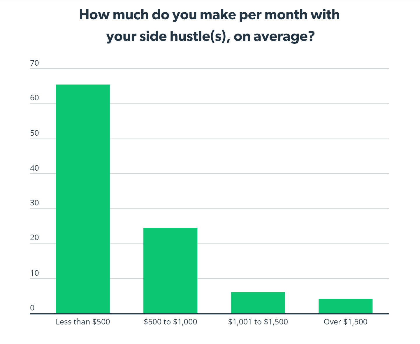 how much can i make on side hustle monthly