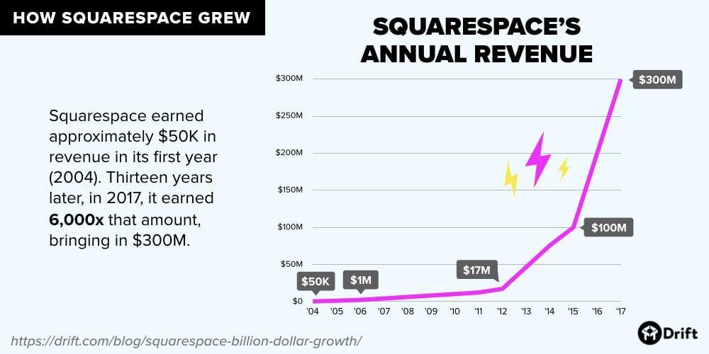 squarespace annual revenue