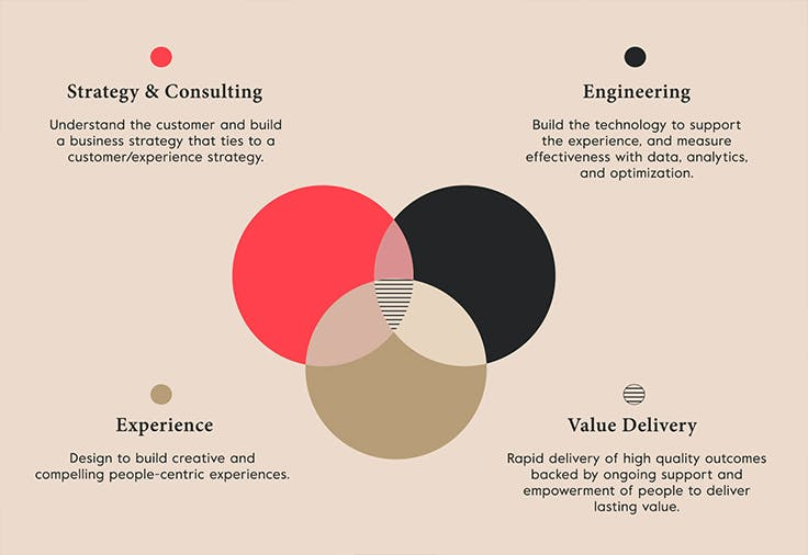 This Venn diagram shows how Publicis Sapient's four major capabilities – Strategy & Consulting, Engineering, Experience, and Value Delivery – overlap in the center in a collaborative approach to transform businesses.